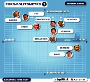 politometro2008