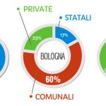 Qualche riflessione sul referendum bolognese