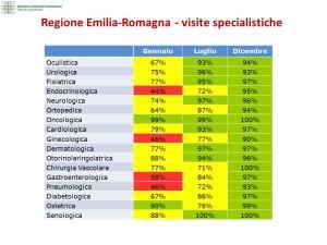 Visite specialistiche in Regione
