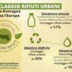 Il piano dei rifiuti