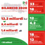 Tante nuove misure per i cittadini nel bilancio 2020