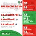 bilancio 2020